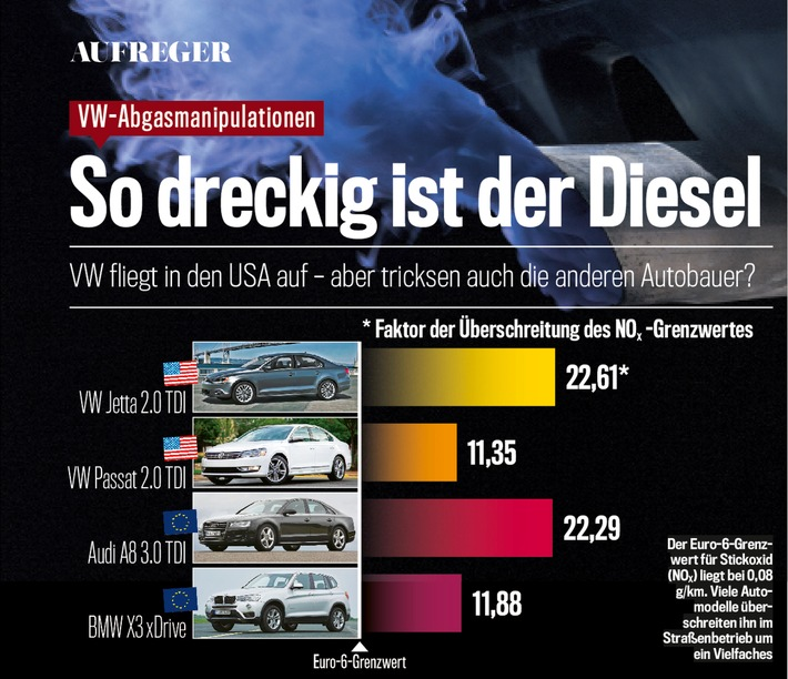 """Der Euro-6-Grenzwert für Stickoxid liegt bei 0,08 g/km. Viele Automodelle überschreiten ihn im Straßenbetrieb um ein Vielfaches. / AUTO BILD exklusiv: Auch BMW-Diesel überschreitet Abgas-Grenzwerte deutlich / Weiterer Text über ots und www.presseportal.de/nr/53065 / Die Verwendung dieses Bildes ist für redaktionelle Zwecke honorarfrei. Veröffentlichung bitte unter Quellenangabe: """"obs/AUTO BILD/Bildrechte: AUTO BILD"""""""