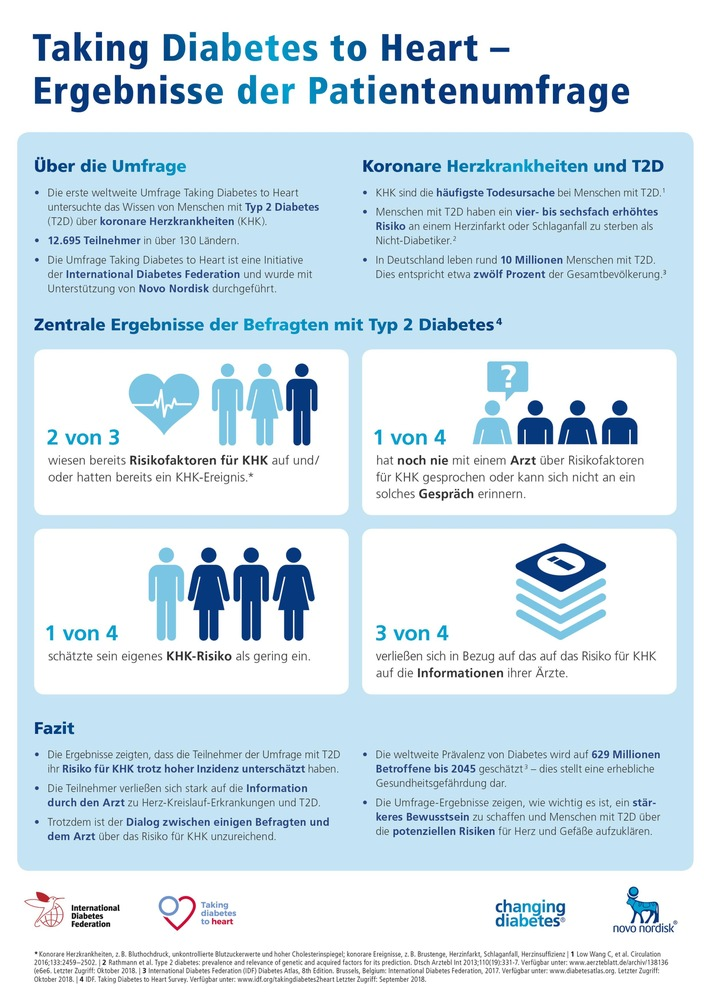 """Viele Menschen mit Typ 2 Diabetes unterschätzen Risiko von Herz-Kreislauf-Erkrankungen. Weiterer Text über ots und www.presseportal.de/nr/21280 / ការប្រើប្រាស់រូបភាពនេះគឺសម្រាប់គោលបំណងវិចារណកថាគិតថ្លៃ. សូមដកស្រង់ប្រភព: """"obs/Novo Nordisk Pharma GmbH"""""""