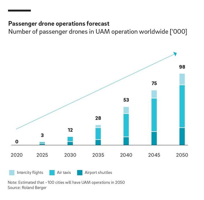 """Number of passenger drones in UAM operation worldwide ['000]. Weiterer Text über ots und www.presseportal.de/nr/32053 / Die Verwendung dieses Bildes ist für redaktionelle Zwecke honorarfrei. Veröffentlichung bitte unter Quellenangabe: """"obs/Roland Berger"""""""