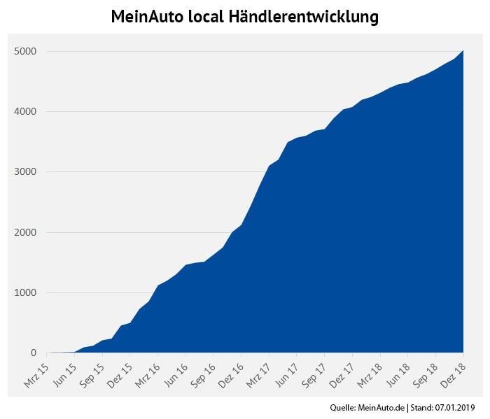 Infografik - MeinAuto local Händlerentwicklung