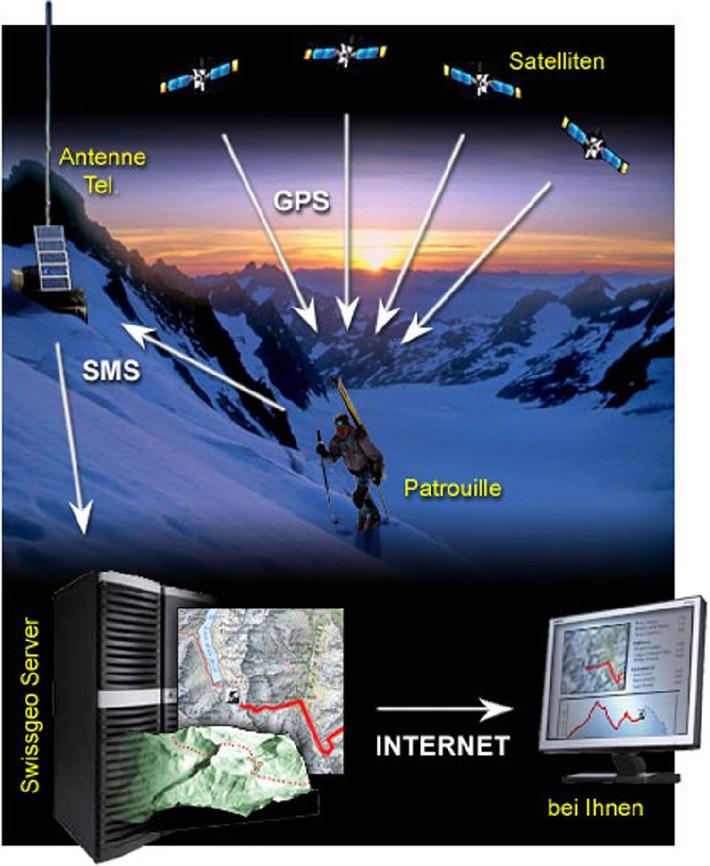 Verfolgung der Patrouillen via GPS, live im Internet