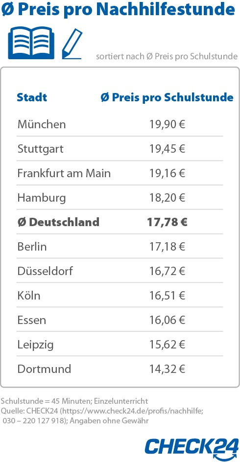 """Durchschnittlicher Preis pro Nachhilfestunde in den zehn größten deutschen Städten. Weiterer Text über ots und www.presseportal.de/nr/73164 / Die Verwendung dieses Bildes ist für redaktionelle Zwecke honorarfrei. Veröffentlichung bitte unter Quellenangabe: """"obs/CHECK24 GmbH"""""""