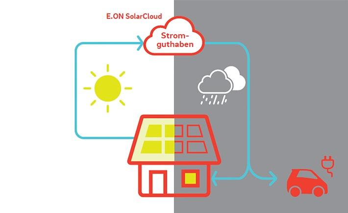 Sonnenenergie ersetzt Stromrechnung: Mit E.ON Sunrate vom Stromkunden zum Selbstversorger
