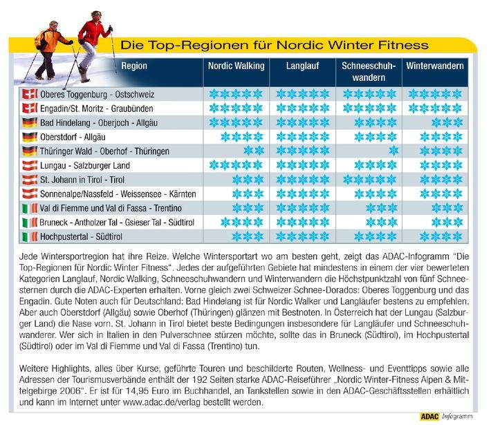 """Jede Wintersportregion hat ihre Reize. Welche Wintersportart wo am besten geht, zeigt das ADAC-Infogramm """"Die Top-Regionen für Nordic Winter Fitness"""". Jedes der aufgeführten Gebiete hat mindestens in einem der vier bewerteten Kategorien Langlauf, Nordic Walking, Schneeschuhwandern und Winterwandern die Höchstpunktzahl von fünf Schneesternen durch die ADAC-Experten erhalten. Vorne gleich zwei Schweizer Schnee-Dorados: Oberes Toggenburg und das Engadin. Gute Noten auch für Deutschland: Bad Hindelang ist für Nordic Walker und Langläufer bestens zu empfehlen. Aber auch Oberstdorf (Allgäu) sowie Oberhof (Thüringen) glänzen mit Bestnoten. In Österreich hat der Lungau (Salzburger Land) die Nase vorn. St. Johann in Tirol bietet beste Bedingungen insbesondere für Langläufer und Schneeschuhwanderer. Wer sich in Italien in den Pulverschnee stürzen möchte, sollte das in Bruneck (Südtirol), im Hochpustertal (Südtirol) oder im Val di Fiemme und Val di Fassa (Trentino) tun. Die Verwendung dieses Bildes ist für redaktionelle Zwecke honorarfrei. Abdruck bitte unter Quellenangabe: """"obs/ADAC"""""""