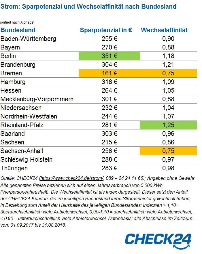 """Stromanbieter: Wechselaffinität nach Bundesland   Quelle: CHECK24 (https://www.check24.de/strom/; 089 - 24 24 11 66); Angaben ohne Gewähr. Weiterer Text über ots und www.presseportal.de/nr/73164 / Die Verwendung dieses Bildes ist für redaktionelle Zwecke honorarfrei. Veröffentlichung bitte unter Quellenangabe: """"obs/CHECK24 GmbH"""""""