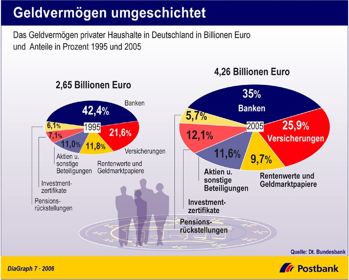 """Das Geldvermögen der Deutschen ist kräftig gewachsen. Im Jahr 2005 hatten die privaten Haushalte in Deutschland ein Vermögen in Höhe von 4,26 Billionen Euro aufgebaut. Im Vergleich zum Vorjahr ist das ein Zuwachs von 180 Milliarden Euro. Eine erhöhte Sparneigung der Bundesbürger und das positive Klima an den Aktienmärkten machten diesen Erfolg im Jahr 2005 möglich. Zehn Jahre zuvor waren es erst 2,65 Billionen Euro. In dieser Zeit gab es somit eine Steigerung von 1,61 Billionen Euro oder 61 Prozent. Innerhalb ihres Portfolios haben die Bundesbürger teils erheblich umgeschichtet. Gelder wurden von den Banken abgezogen und verstärkt in Versicherungen und Investmentzertifikaten angelegt. Auch Rentenwerte und Geldmarktpapiere verzeichneten Einbußen. Die Verwendung dieses Bildes ist für redaktionelle Zwecke honorarfrei. Abdruck bitte unter Quellenangabe: """"obs/Deutsche Postbank AG"""""""