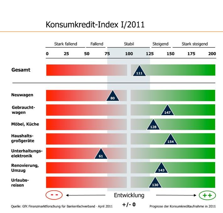 Bankenfachverband stellt neuen Konsumkredit-Index vor: Kreditaufnahme bleibt 2011 stabil (mit Bild)