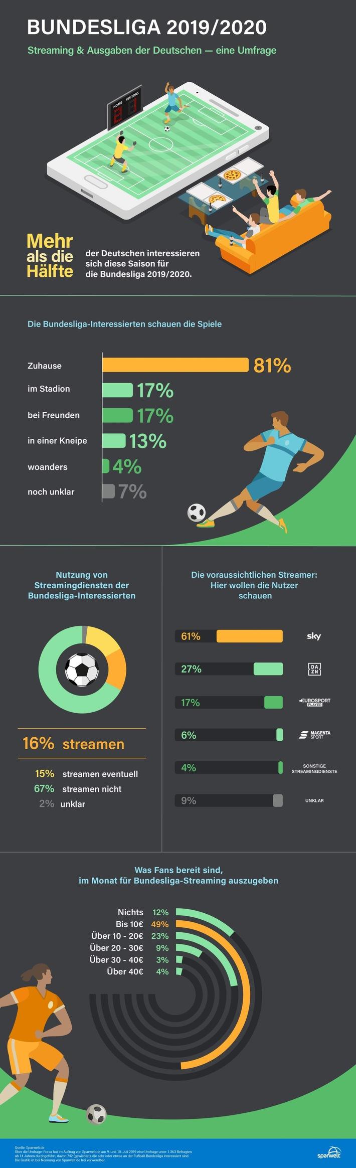 Forsa-Umfrage zur Bundesliga 2019 / 2020: Diese Streamingdienste nutzen die Deutschen für die Spiele und so viel sind sie bereit dafür zu zahlen (FOTO)