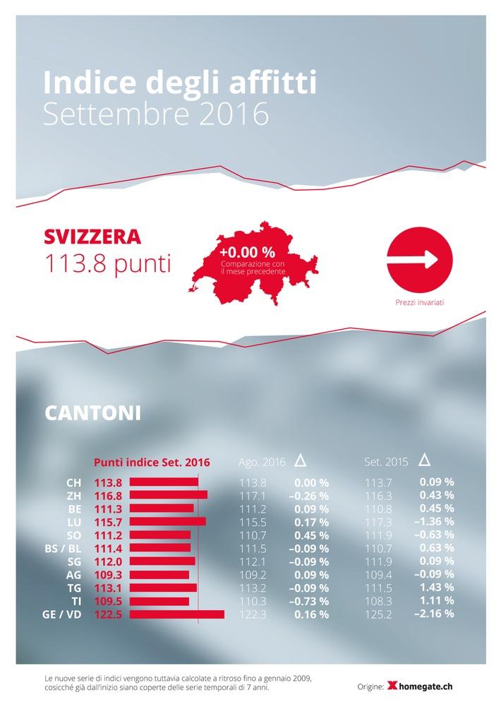Indice degli affitti homegate.ch: a settembre 2016, stagnazione dei canoni di locazione offerti