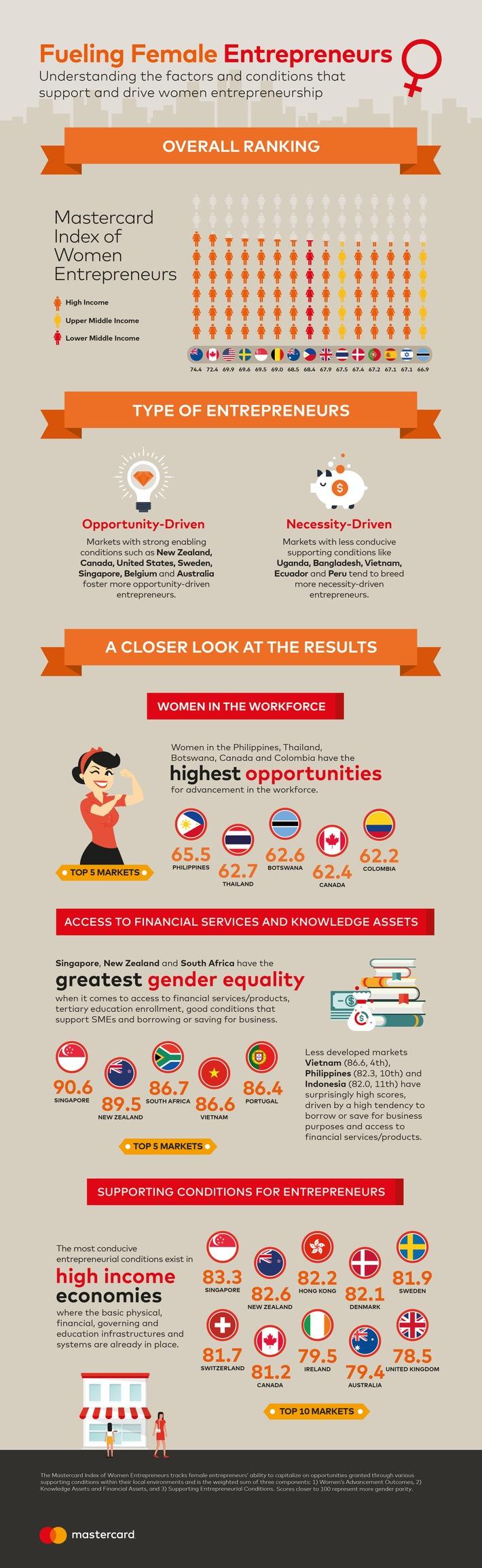 Mut macht Unternehmerinnen, doch erst gute Rahmenbedingungen machen den Erfolg