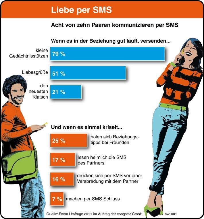 Handys orten und SMS, Whatsapp und Facebook ausspionieren