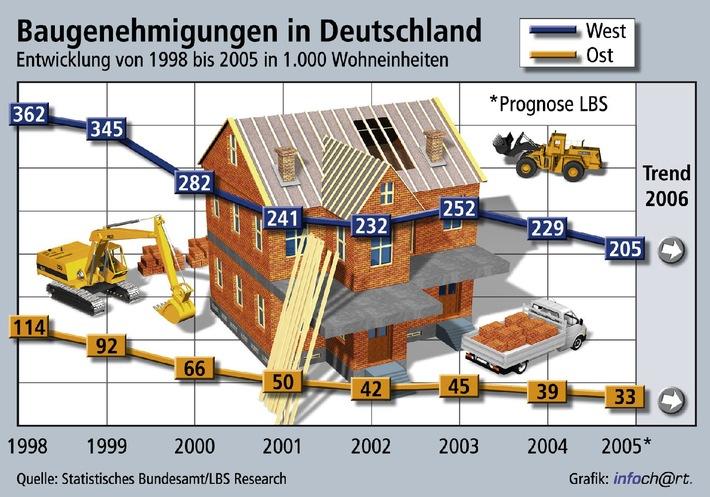 Auch 2005 setzt sich der Abwärtstrend bei den Baugenehmigungen in Deutschland fort. So gehen die Landesbausparkassen (LBS) von lediglich 205.000 neuen Wohneinheiten in Westdeutschland und 33.000 in den neuen Ländern aus. Nach Abschaffung der Eigenheimzulage zum 1. Januar 2006 dürfte nach Ansicht der LBS die Lücke zwischen Neubau und Bedarf im nächsten Jahr sogar noch einmal größer werden. Die Verwendung dieser Grafik ist für redaktionelle Zwecke honorarfrei. Abdruck bitte unter Quellenangabe: obs/Landesbausparkassen