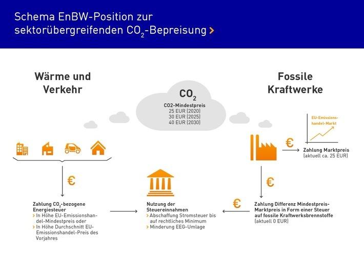 """EnBW fordert sektorübergreifenden und sozialverträglich gestalteten CO2-Mindestpreis / Infografik EnBW-Position zur CO2-Bepreisung. Weiterer Text über ots und www.presseportal.de/nr/12866 / Die Verwendung dieses Bildes ist für redaktionelle Zwecke honorarfrei. Veröffentlichung bitte unter Quellenangabe: """"obs/EnBW Energie Baden Württemberg AG/EnBW Infografik"""""""