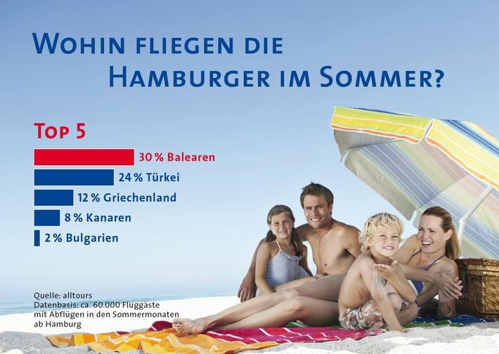 Studie belegt: Hamburger fliegen in den Sommerferien am liebsten auf die Balearen / alltours untersucht Vorlieben von mehr als 60.000 Urlaubern