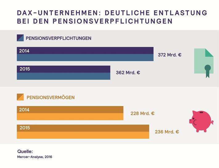 DAX-Unternehmen: Deutliche Entlastung bei den Pensionsverpflichtungen