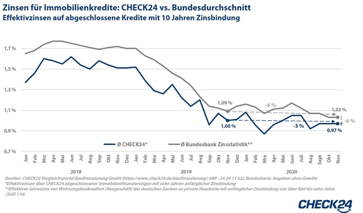 2021-01-14-check24-grafik-baufizinscheck24vsbundesbank.jpg