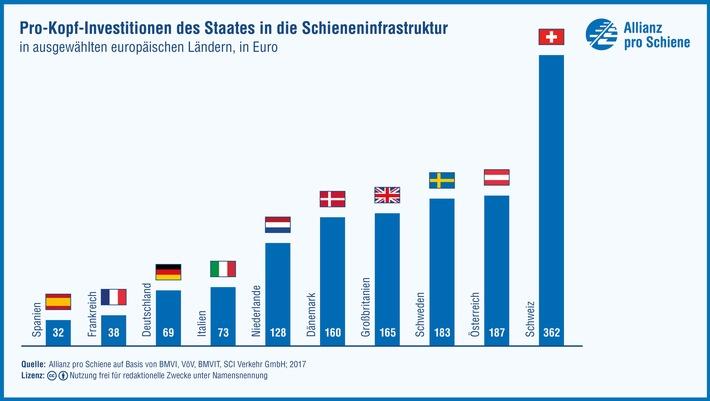 """Schienennetz: Deutschland im Länder-Ranking hinten / Rückstand bei Pro-Kopf-Invest / Österreich und Schweiz mit """"Schiene vor Straße"""" (FOTO)"""