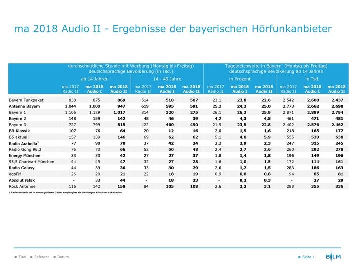 """ma 2018 Audio II - Ergebnisse der bayerischen Hörfunkanbieter. Weiterer Text über ots und www.presseportal.de/nr/62483 / Die Verwendung dieses Bildes ist für redaktionelle Zwecke honorarfrei. Veröffentlichung bitte unter Quellenangabe: """"obs/BLM Bayerische Landeszentrale für neue Medien"""""""