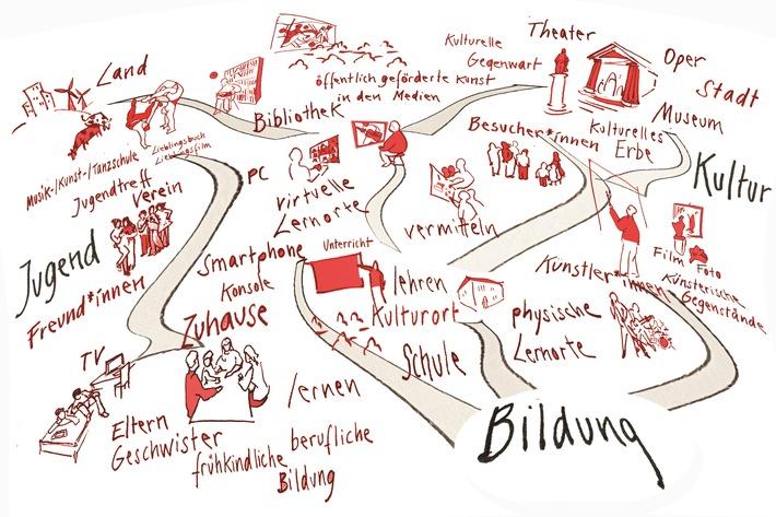 Kulturort Schule in der kommunalen Bildungslandschaft Copyright RfKB_Diemut Schilling.jpg