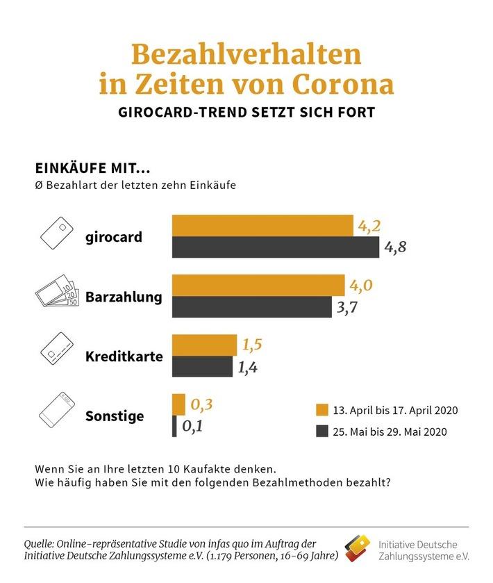 IDZ_Pressegrafik_Bezahlen in Zeiten von Corona.jpg