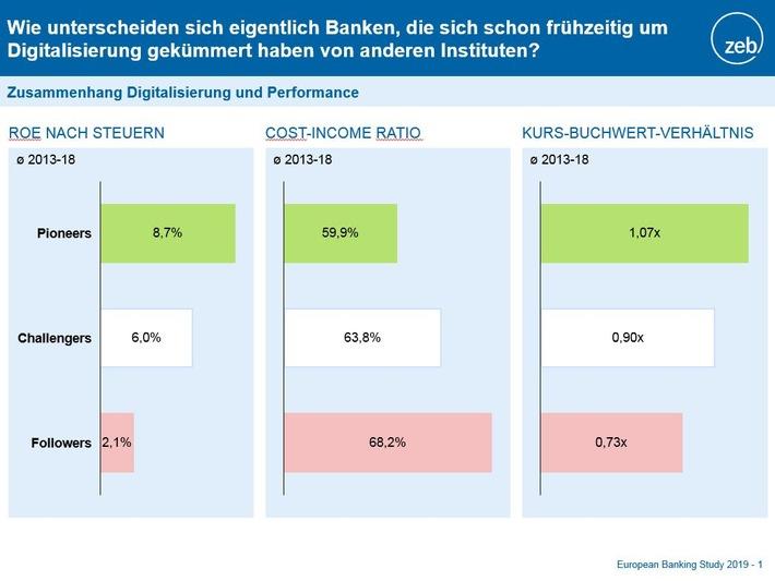 """European Banking Study 2019. Weiterer Text über ots und www.presseportal.de/nr/119614 / Die Verwendung dieses Bildes ist für redaktionelle Zwecke honorarfrei. Veröffentlichung bitte unter Quellenangabe: """"obs/zeb"""""""