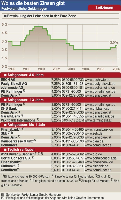 Wo es die besten Zinsen gibt