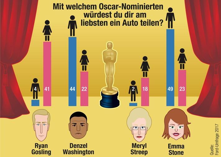 """Lieblingsmitfahrer: And the Oscar goes to... Weiterer Text über ots und www.presseportal.de/nr/6955 / Die Verwendung dieses Bildes ist für redaktionelle Zwecke honorarfrei. Veröffentlichung bitte unter Quellenangabe: """"obs/Ford-Werke GmbH"""""""