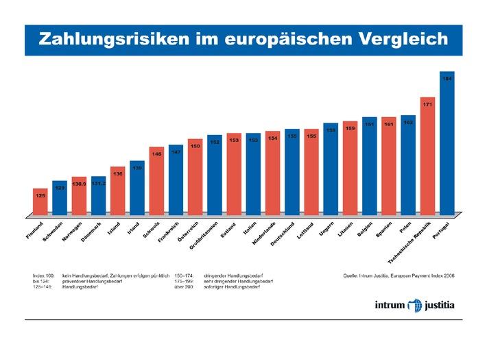 """Der European Payment Index untersucht die Zahlungsrisiken in 22 europäischen Ländern. Die Verwendung dieses Bildes ist für redaktionelle Zwecke honorarfrei. Abdruck bitte unter Quellenangabe: """"obs/Intrum Justitia"""""""