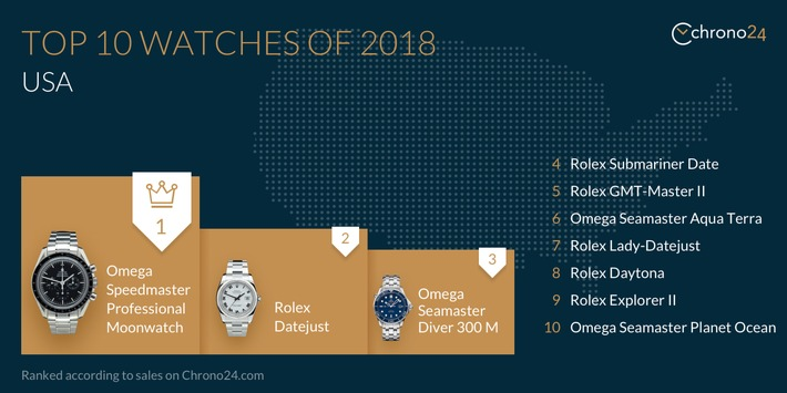 Top 10 watches, USA