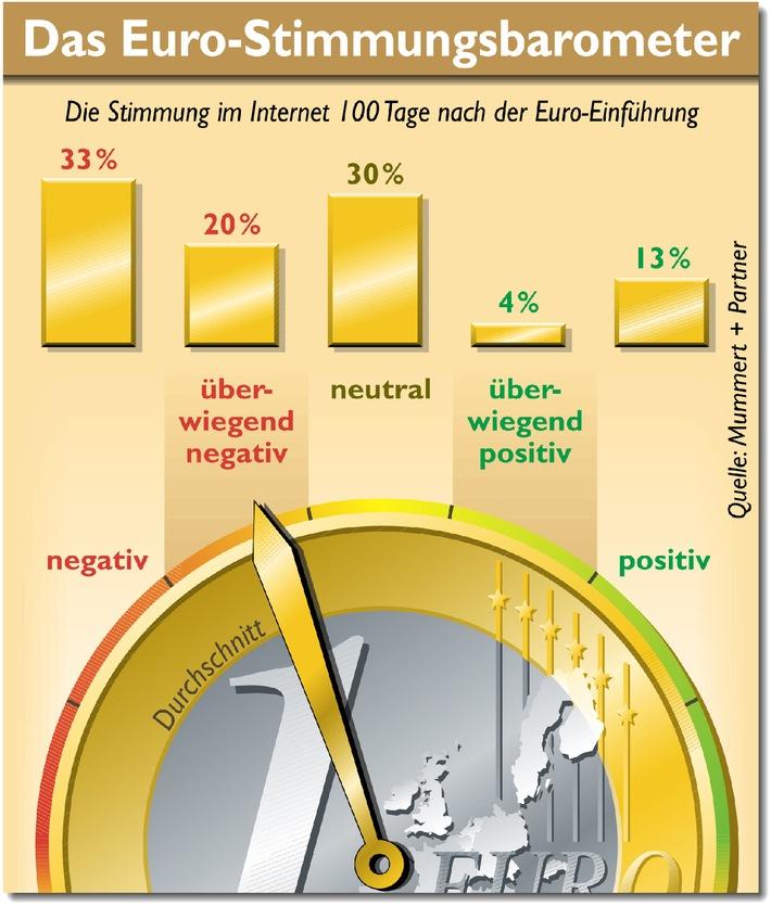 100 Tage danach: Euro-Stimmung im Keller