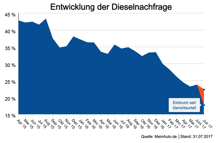 Grafik: Entwicklung der Dieselnachfrage