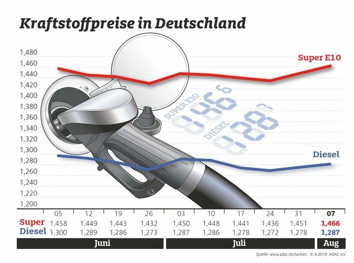 """Kraftstoffpreise im Wochenvergleich. Weiterer Text über ots und www.presseportal.de/nr/7849 / Die Verwendung dieses Bildes ist für redaktionelle Zwecke honorarfrei. Veröffentlichung bitte unter Quellenangabe: """"obs/ADAC/ADAC e.V."""""""