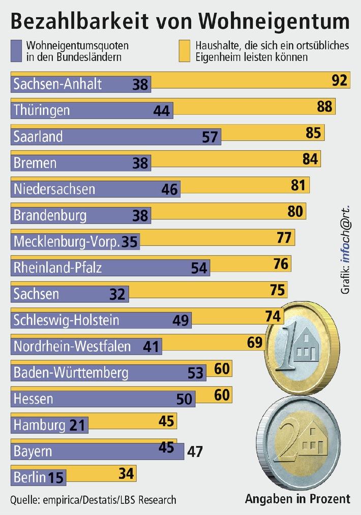 """In zehn Bundesländern können sich drei von vier Haushalten ein Haus leisten - Größte Zusatzchancen in Bremen und den neuen Ländern. empirica ist im Auftrag der LBS der Frage nachgegangen, wie es in Deutschland um die Bezahlbarkeit von Wohneigentum bestellt ist. Dabei zeigt sich, dass Einkommen, Hauspreise und Finanzierungsbedingungen in 13 der 16 Bundesländer den Wohneigentumserwerb für 60 Prozent der Haushalte oder weitaus mehr möglich machen. Weiterer Text über OTS und www.presseportal.de/pm/35604 / Die Verwendung dieses Bildes ist für redaktionelle Zwecke honorarfrei. Veröffentlichung bitte unter Quellenangabe: """"obs/Bundesgeschäftsstelle Landesbausparkassen (LBS)"""""""