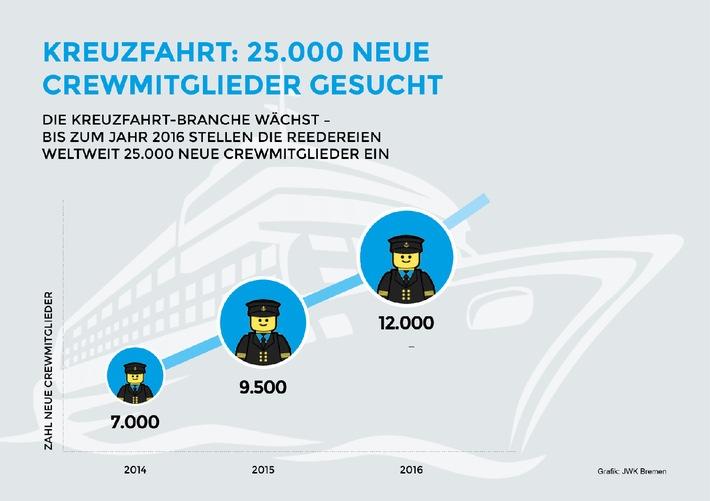 Kreuzfahrt: Die Branche sucht 25.000 neue Mitarbeiter