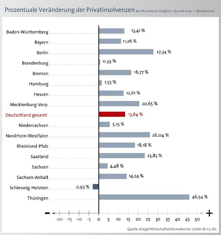 Die Lage der Konsumenten bleibt angespannt: Privatinsolvenzen steigen deutlich (mit Bild)