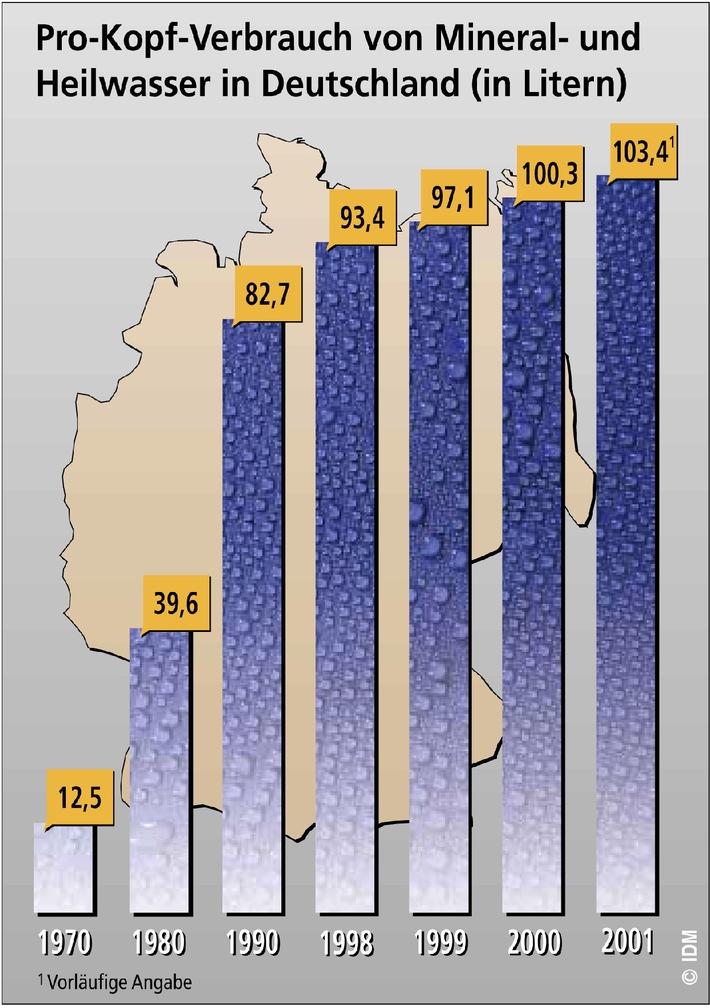 Der Pro-Kopf-Verbrauch stieg auf über 103 Liter.