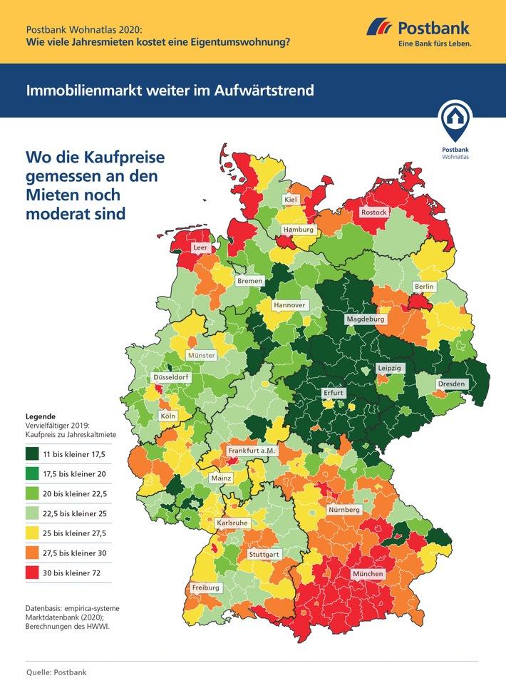 Postbank Wohnatlas 2020 / Immobilienmarkt: Droht jetzt die Überhitzung? / Experten analysieren regionale Wohnungsmärkte in Deutschland / In vielen Ballungsräumen hängen die Kaufpreise die Mieten ab