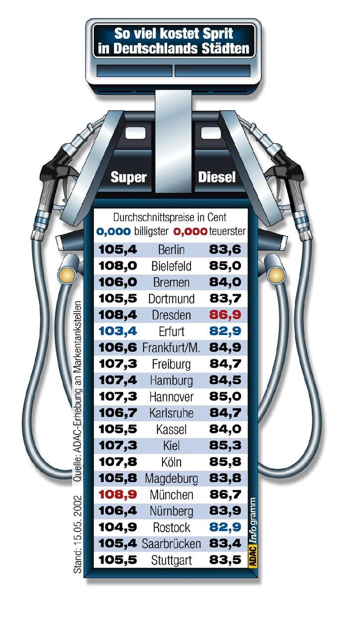 """Kraftstoffpreisvergleich in 20 deutschen Städten. Die Verwendung dieses Bildes ist für redaktionelle Zwecke honorarfrei.  Abdruck bitte unter Quellenangabe: """"obs/ADAC"""""""