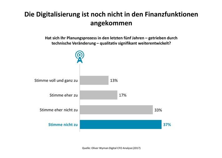 Wird der CFO zum Gewinner der Digitalisierung? Oliver Wyman-Umfrage zur neuen Rolle des Finanzchefs