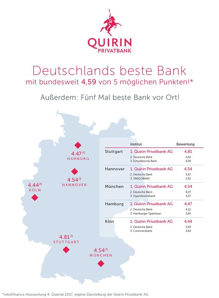 Deutschlands beste Bank
