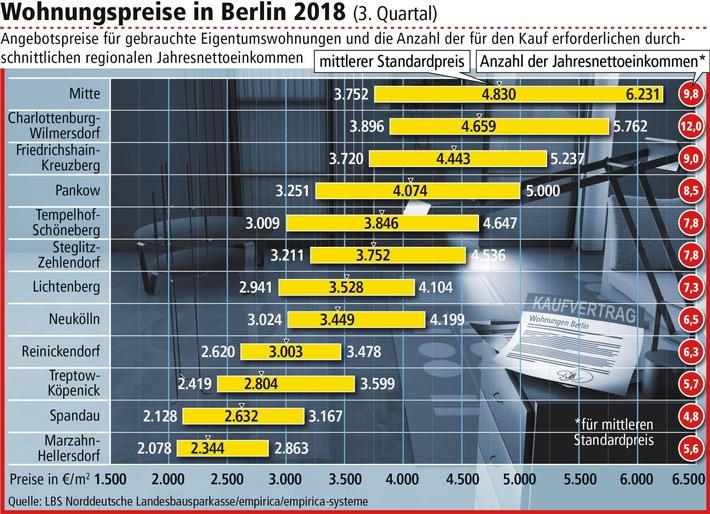 wohnungskauf in berlin die bezirke im vergleich standardpreis liegt bei knapp. Black Bedroom Furniture Sets. Home Design Ideas