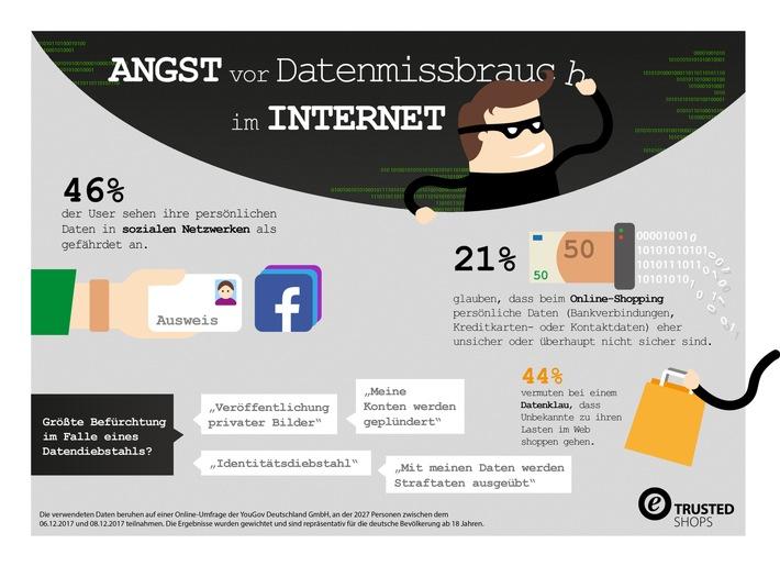 Albtraum Datenklau: Jeder 5. shoppt mit wenig Vertrauen im Netz / 46 Prozent der User sehen ihre Social-Media-Daten in Gefahr