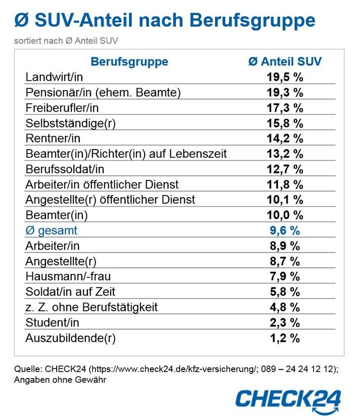 """Durchschnittlicher SUV-Anteil nach Berufsgruppen   Quelle: CHECK24 (https://www.check24.de/kfz-versicherung/; 089 - 24 24 12 12); Angaben ohne Gewähr Weiterer Text über ots und www.presseportal.de/nr/73164 / Die Verwendung dieses Bildes ist für redaktionelle Zwecke honorarfrei. Veröffentlichung bitte unter Quellenangabe: """"obs/CHECK24 GmbH"""""""