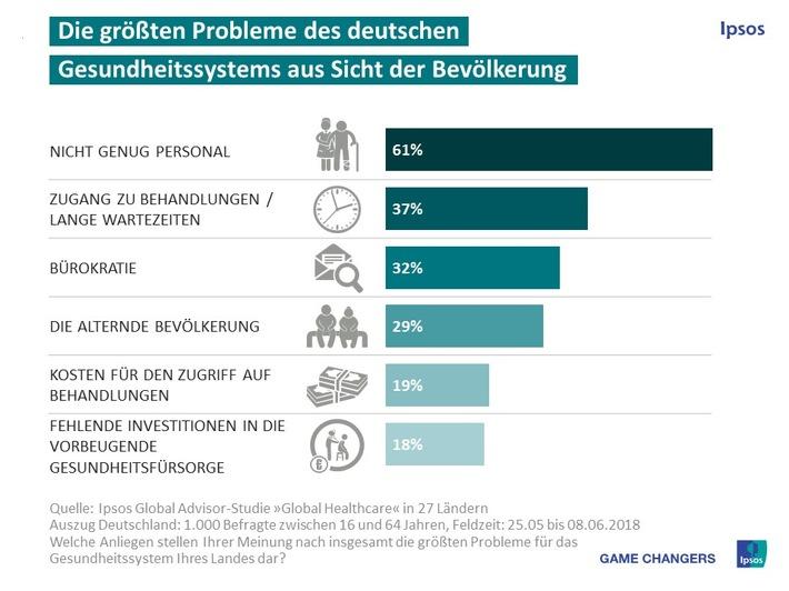 Deutsche sehen Personalmangel als größtes Problem im Gesundheitssystem