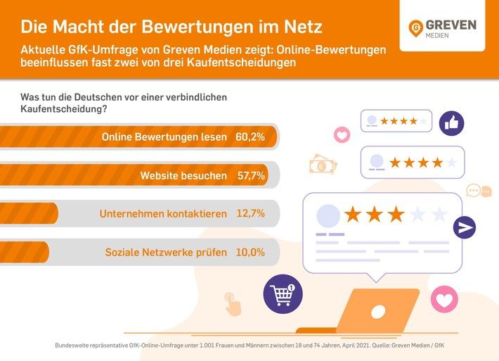 Woran sich Verbraucher vor dem Kauf orientieren / Aktuelle GfK-Umfrage von Greven Medien zeigt: Online-Bewertungen beeinflussen fast zwei von drei Kaufentscheidungen (FOTO)