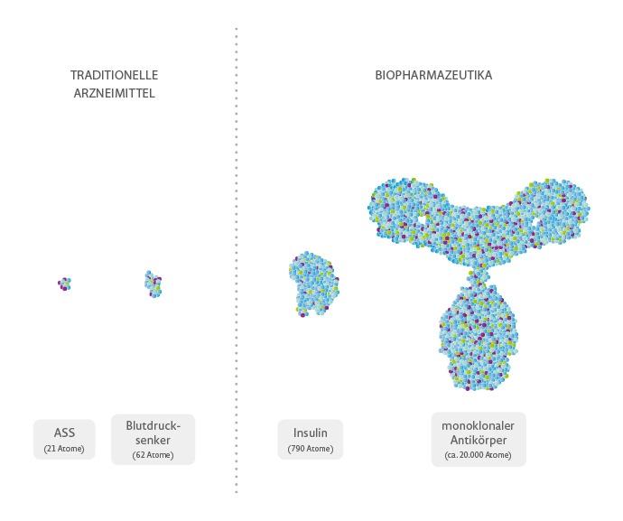 """Biosimilars: Switches und fehlende Registerdaten sind Gegenstand kontroverser Diskussionen. Größenvergleich: Grafische Darstellung der Größe eines monoklonalen Antikörpers. Weiterer Text über ots und www.presseportal.de/nr/112983 / Die Verwendung dieses Bildes ist für redaktionelle Zwecke honorarfrei. Veröffentlichung bitte unter Quellenangabe: """"obs/AbbVie Deutschland GmbH & Co KG"""""""
