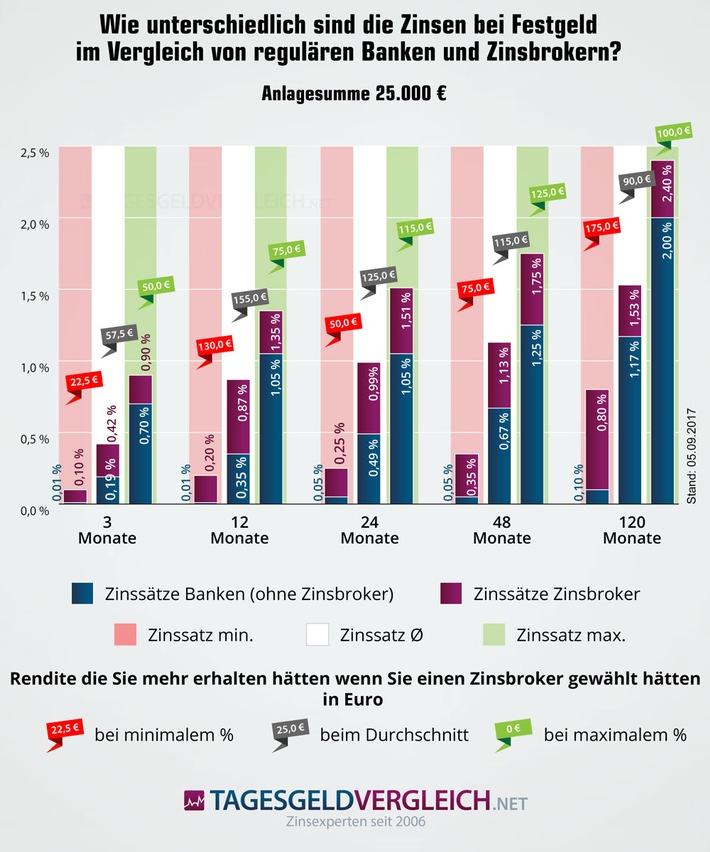 Infografik zum Einfluss von Zinsbrokern