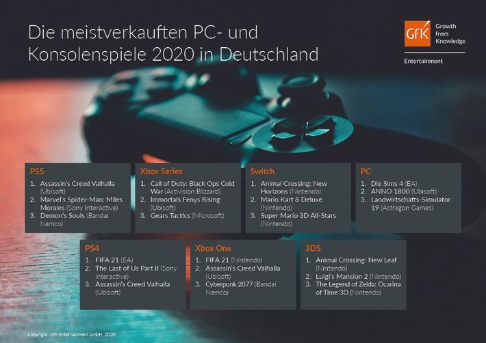 Top 3 Games-Charts Deutschland 2020 / Weiterer Text über ots und www.presseportal.de/nr/11911 / Die Verwendung dieses Bildes ist für redaktionelle Zwecke honorarfrei. Veröffentlichung bitte unter Quellenangabe: