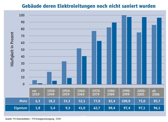Millionen Deutsche Leben Mit Uberalterten Elektroinstallationen