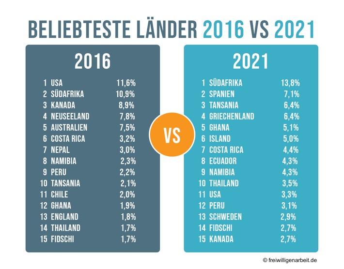 Beliebteste Länder für Freiwilligenarbeit im Vergleich 2016-2021 / Weiterer Text über ots und www.presseportal.de/nr/125573 / Die Verwendung dieses Bildes ist für redaktionelle Zwecke unter Beachtung ggf. genannter Nutzungsbedingungen honorarfrei. Veröffentlichung bitte mit Bildrechte-Hinweis.